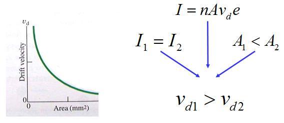 מהירות הסחיפה בתיל שיש בו שני אזורים בעלי עובי שונה